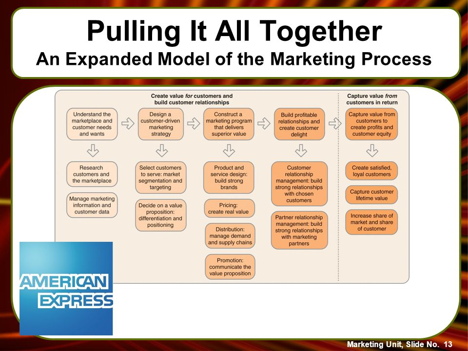 understanding marketing and marketing process with