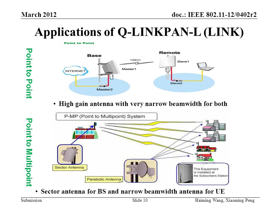 doc.: IEEE /0402r2 Submission Applications of Q-LINKPAN-L (LINK) Point to Point Point to Multipoint High gain antenna with very narrow beamwidth for both Sector antenna for BS and narrow beamwidth antenna for UE March 2012 Haiming Wang, Xiaoming PengSlide 10