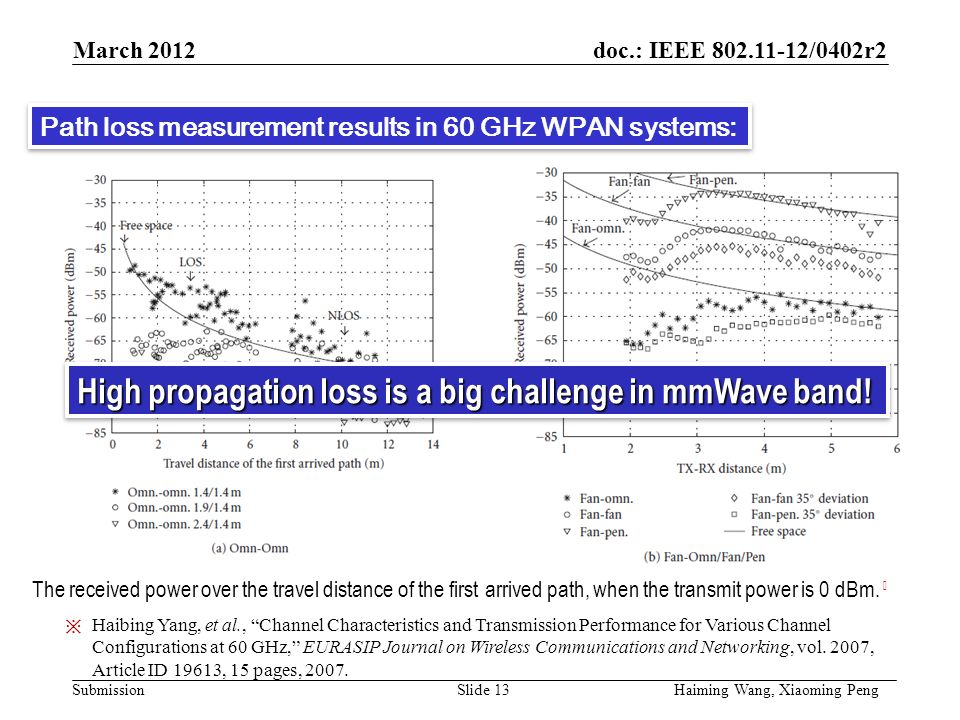 doc.: IEEE /0402r2 Submission Path Loss The received power over the travel distance of the first arrived path, when the transmit power is 0 dBm.