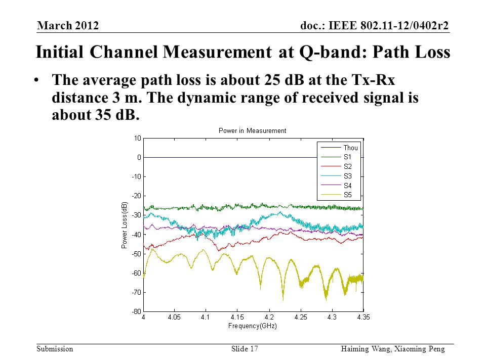 doc.: IEEE /0402r2 Submission Initial Channel Measurement at Q-band: Path Loss The average path loss is about 25 dB at the Tx-Rx distance 3 m.