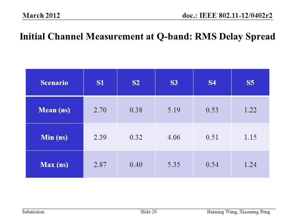 doc.: IEEE /0402r2 Submission Initial Channel Measurement at Q-band: RMS Delay Spread ScenarioS1S2S3S4S5 Mean (ns) Min (ns) Max (ns) March 2012 Haiming Wang, Xiaoming PengSlide 20