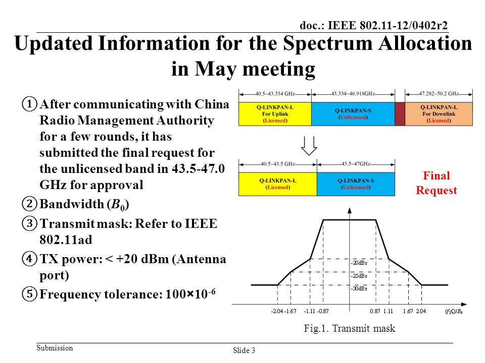 doc.: IEEE /0402r2 Submission Updated Information for the Spectrum Allocation in May meeting ① After communicating with China Radio Management Authority for a few rounds, it has submitted the final request for the unlicensed band in GHz for approval ② Bandwidth (B 0 ) ③ Transmit mask: Refer to IEEE ad ④ TX power: < +20 dBm (Antenna port) ⑤ Frequency tolerance: 100×10 -6 Fig.1.