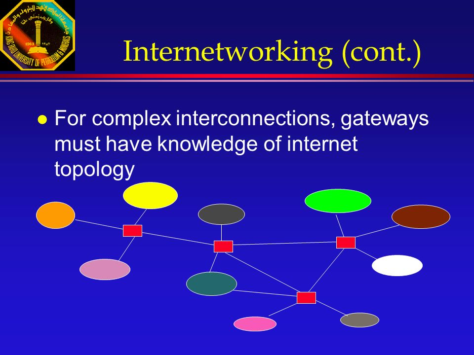 Internetworking (cont.) l For complex interconnections, gateways must have knowledge of internet topology