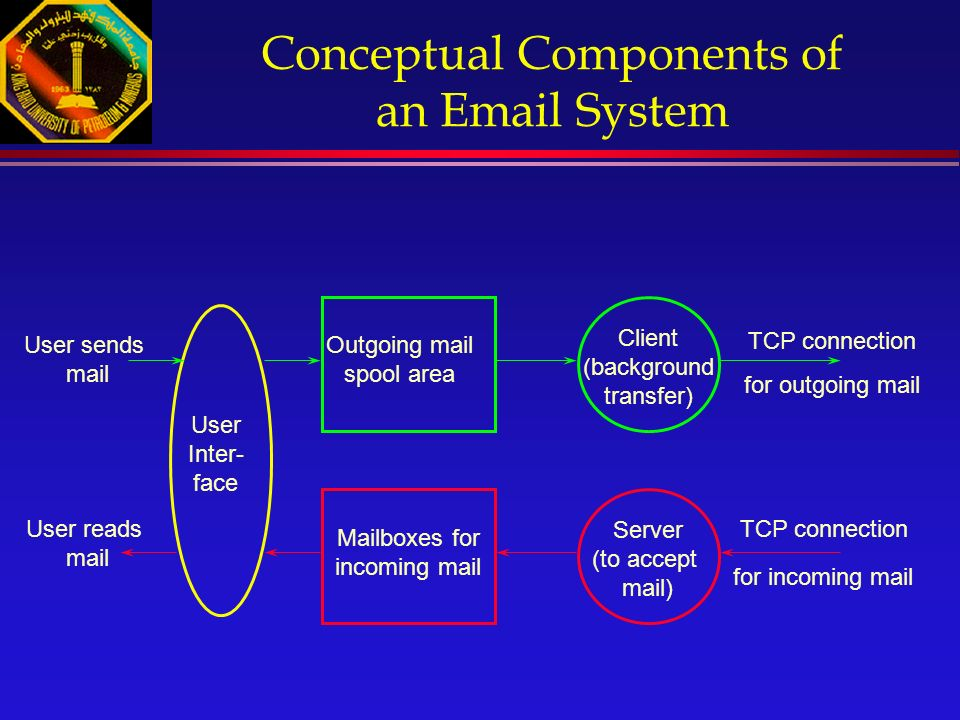 Conceptual Components of an Email System Outgoing mail spool area Mailboxes for incoming mail Client (background transfer) Server (to accept mail) User Inter- face TCP connection User sends mail User reads mail for outgoing mail for incoming mail TCP connection