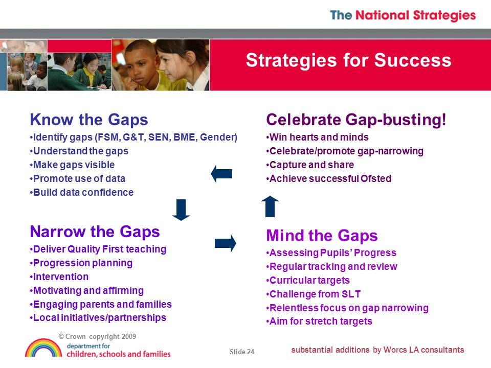 © Crown copyright 2009 Slide 24 substantial additions by Worcs LA consultants Strategies for Success Know the Gaps Identify gaps (FSM, G&T, SEN, BME, Gender) Understand the gaps Make gaps visible Promote use of data Build data confidence Celebrate Gap-busting.