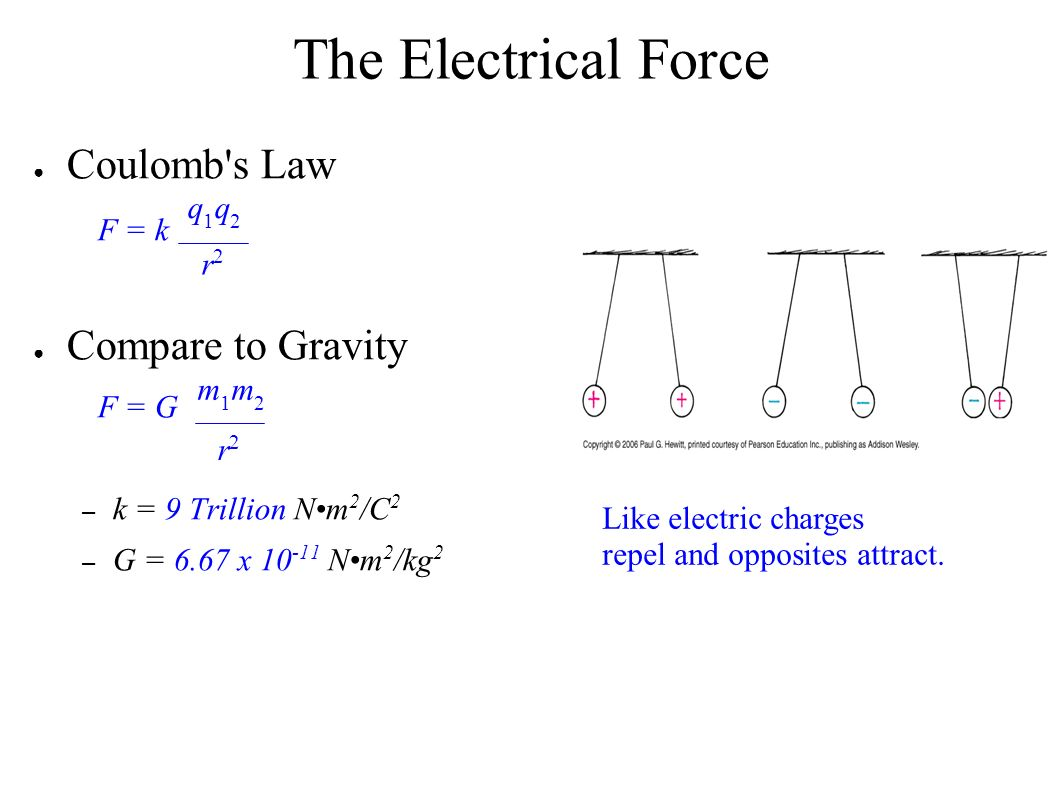 The Electrical Force ● Coulomb s Law F = k ● Compare to Gravity F = G – k = 9 Trillion Nm 2 /C 2 – G = 6.67 x 10 -11 Nm 2 /kg 2 q1q2q1q2 r2r2 m1m2m1m2 r2r2 Like electric charges repel and opposites attract.