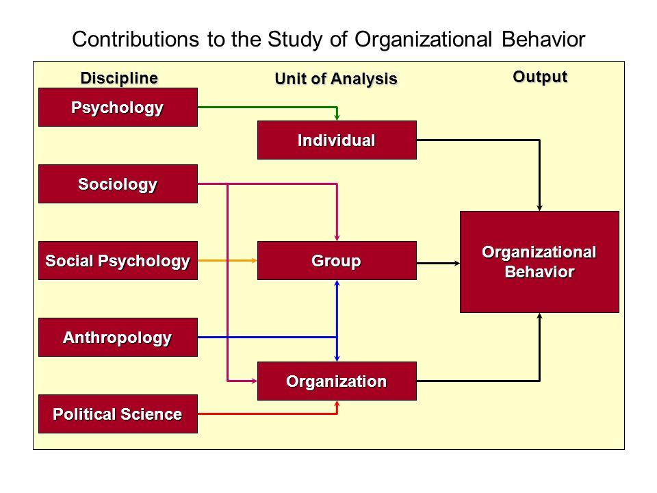 Individual Group Organization OrganizationalBehavior Social Psychology Political Science Anthropology Psychology Sociology Discipline Unit of Analysis Output Contributions to the Study of Organizational Behavior