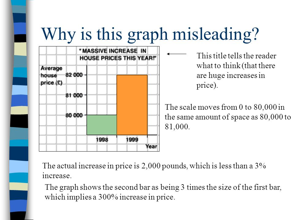Misleading Graph Worksheet   Problems &amp- Solutions