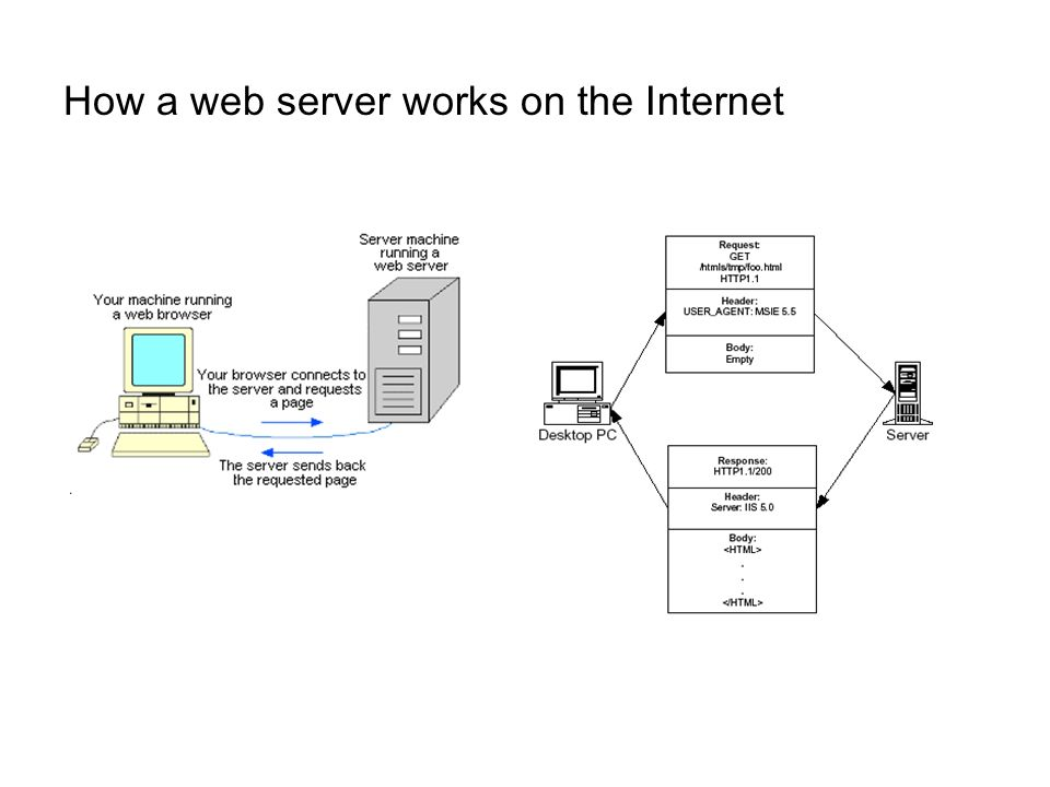 How a web server works on the Internet