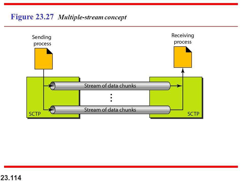 23.114 Figure 23.27 Multiple-stream concept