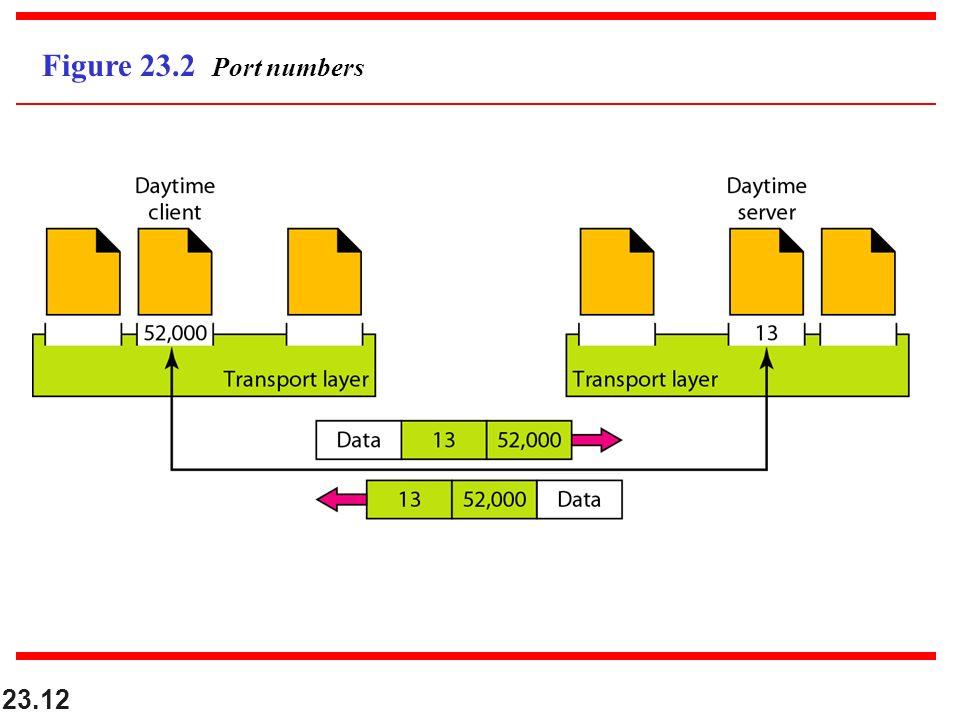 23.12 Figure 23.2 Port numbers