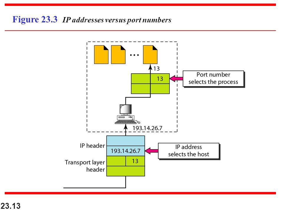 23.13 Figure 23.3 IP addresses versus port numbers