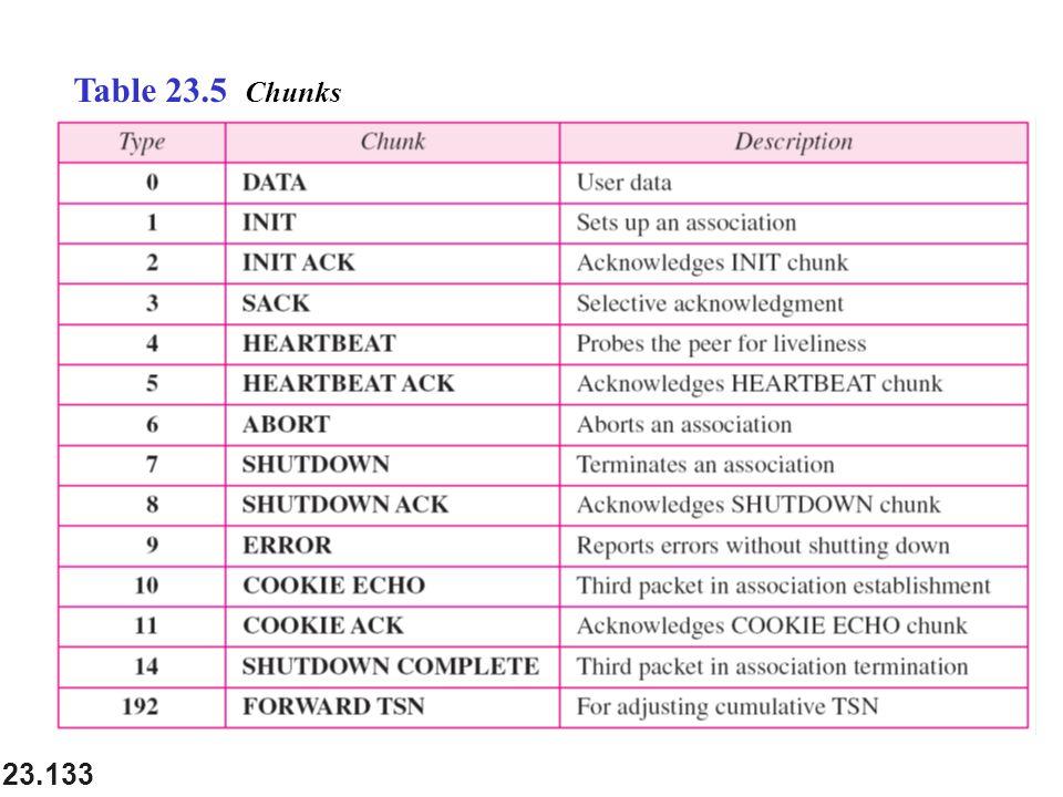 23.133 Table 23.5 Chunks