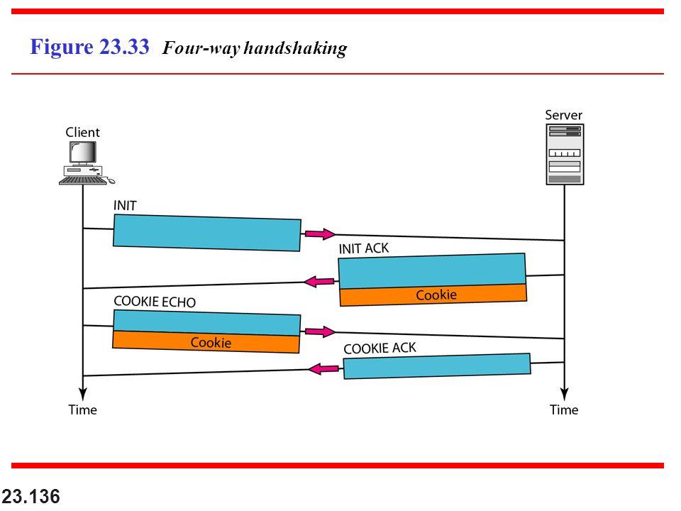 23.136 Figure 23.33 Four-way handshaking
