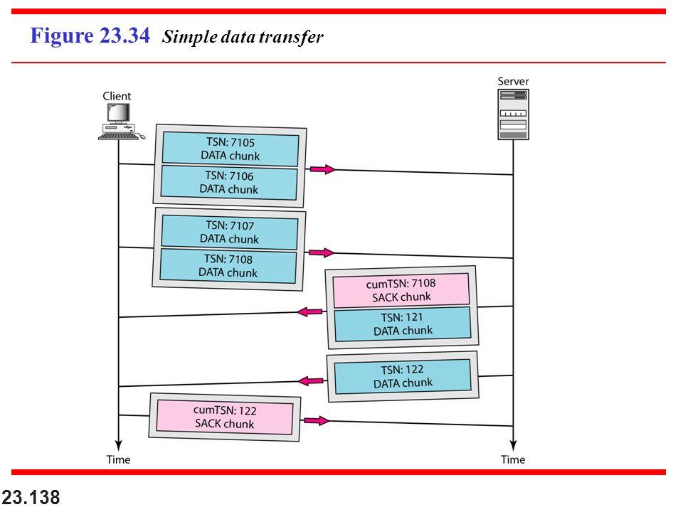 23.138 Figure 23.34 Simple data transfer