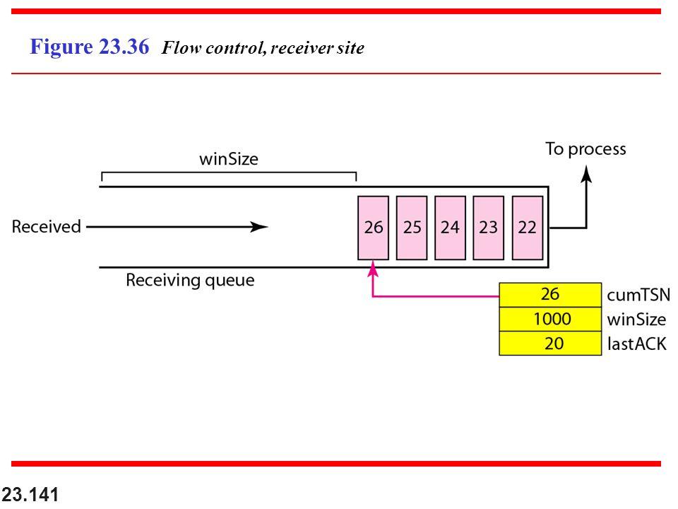 23.141 Figure 23.36 Flow control, receiver site