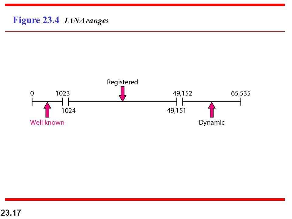 23.17 Figure 23.4 IANA ranges