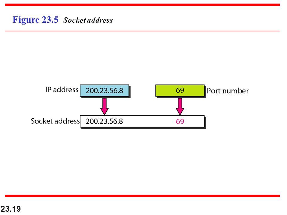 23.19 Figure 23.5 Socket address