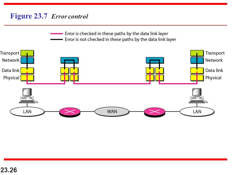 23.26 Figure 23.7 Error control