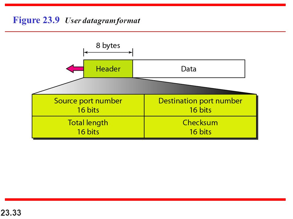 23.33 Figure 23.9 User datagram format