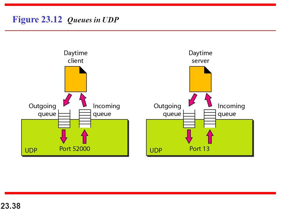 23.38 Figure 23.12 Queues in UDP
