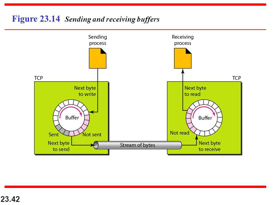 23.42 Figure 23.14 Sending and receiving buffers