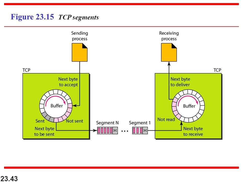 23.43 Figure 23.15 TCP segments