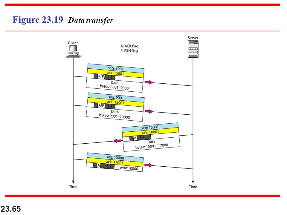 23.65 Figure 23.19 Data transfer