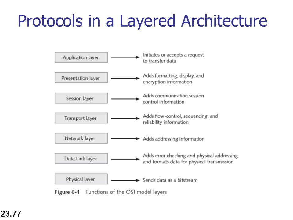 23.77 Protocols in a Layered Architecture