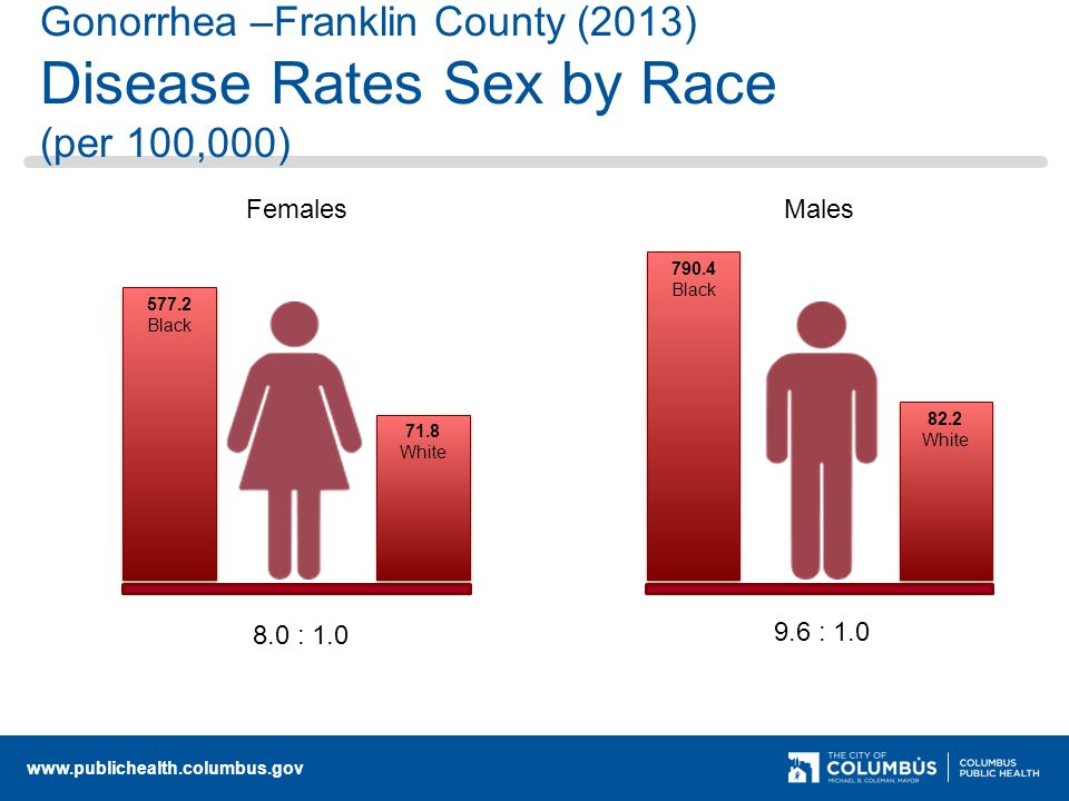Gonorrhea –Franklin County (2013) Disease Rates Sex by Race (per 100,000) Black 71.8 White Black 82.2 White FemalesMales 8.0 : : 1.0