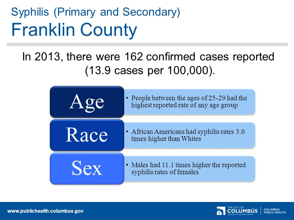 Syphilis (Primary and Secondary) Franklin County People between the ages of had the highest reported rate of any age group Age African Americans had syphilis rates 3.0 times higher than Whites Race Males had 11.1 times higher the reported syphilis rates of females Sex In 2013, there were 162 confirmed cases reported (13.9 cases per 100,000).