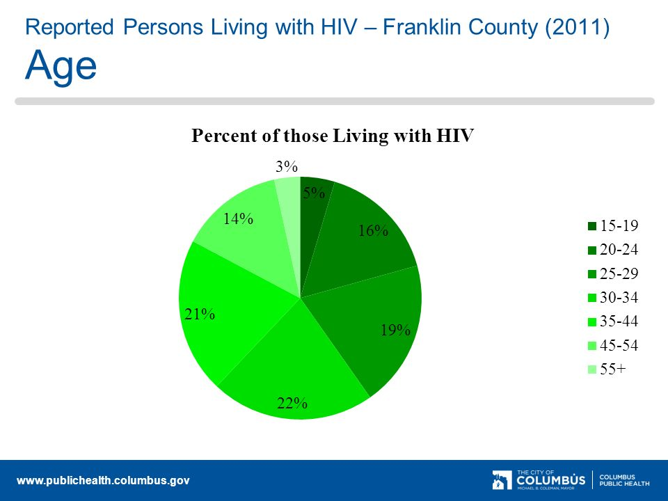 Reported Persons Living with HIV – Franklin County (2011) Age