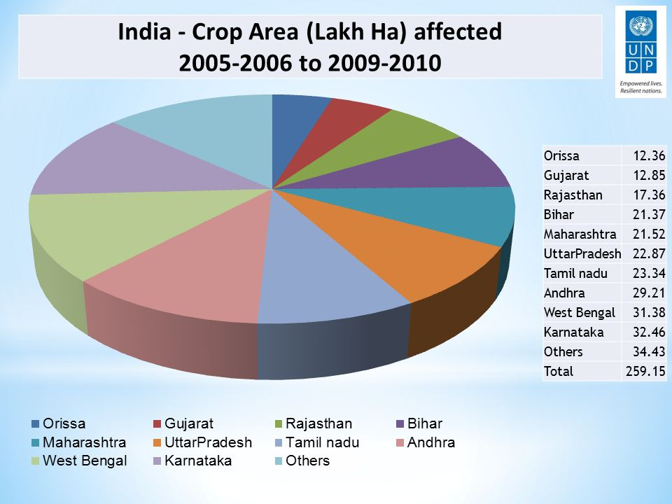 India - Crop Area (Lakh Ha) affected to Orissa12.36 Gujarat12.85 Rajasthan17.36 Bihar21.37 Maharashtra21.52 UttarPradesh22.87 Tamil nadu23.34 Andhra29.21 West Bengal31.38 Karnataka32.46 Others34.43 Total259.15