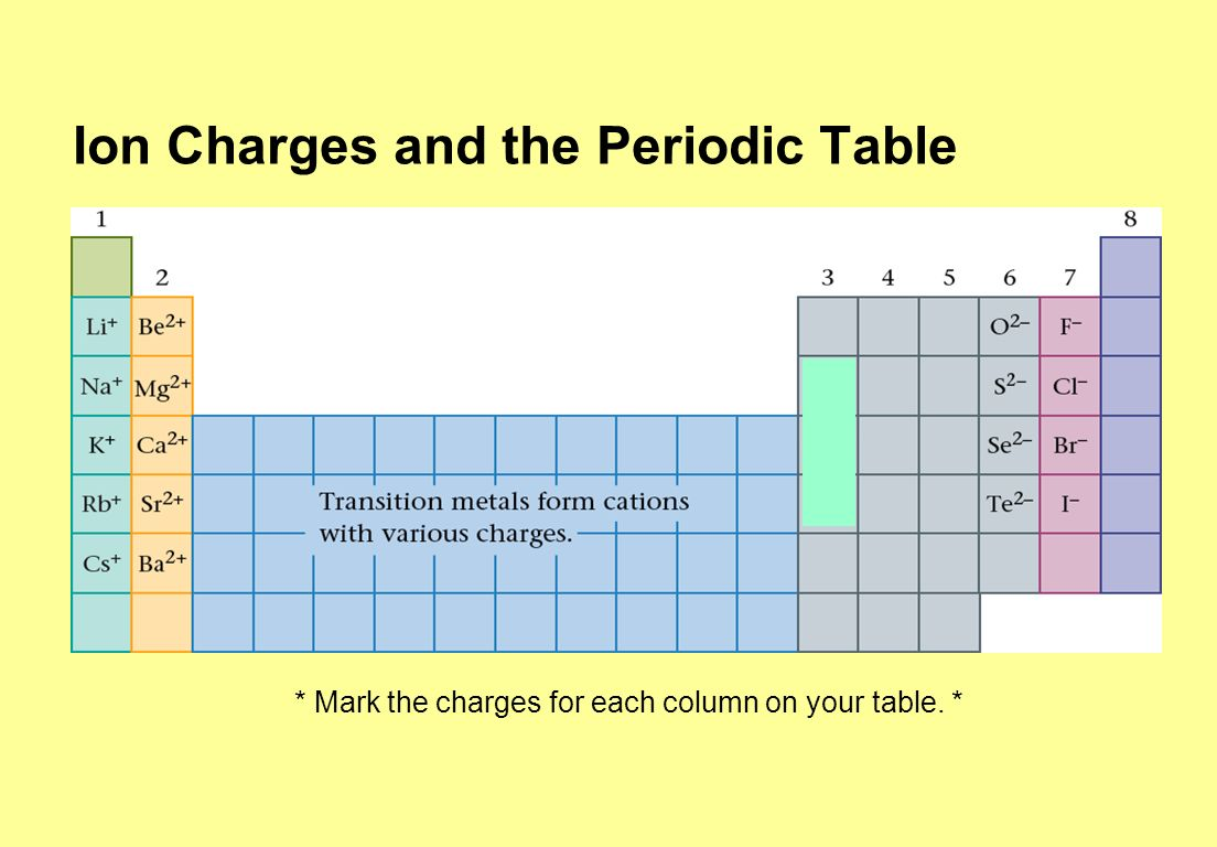 Compounds atoms are more stable if their outermost valence 19 ion charges and the periodic table mark the charges for each column on your table gamestrikefo Images