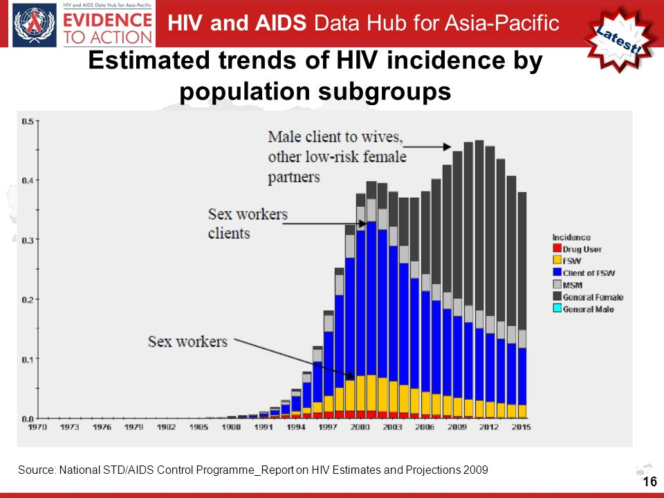HIV and AIDS Data Hub for Asia-Pacific Estimated trends of HIV incidence by population subgroups 16 Source: National STD/AIDS Control Programme_Report on HIV Estimates and Projections 2009