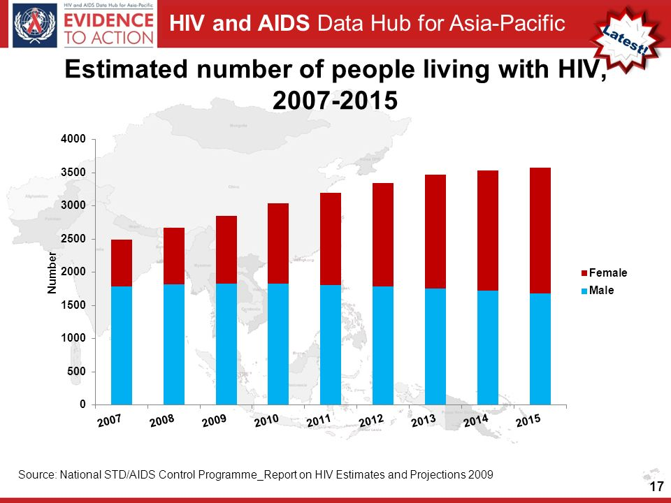 HIV and AIDS Data Hub for Asia-Pacific Estimated number of people living with HIV, 2007-2015 17 Source: National STD/AIDS Control Programme_Report on HIV Estimates and Projections 2009