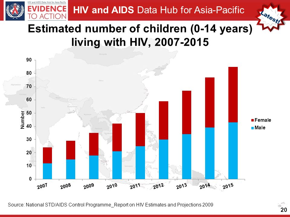 HIV and AIDS Data Hub for Asia-Pacific Estimated number of children (0-14 years) living with HIV, 2007-2015 20 Source: National STD/AIDS Control Programme_Report on HIV Estimates and Projections 2009