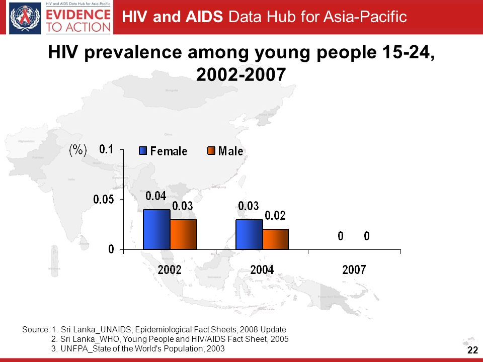 HIV and AIDS Data Hub for Asia-Pacific 22 HIV prevalence among young people 15-24, 2002-2007 Source: 1.