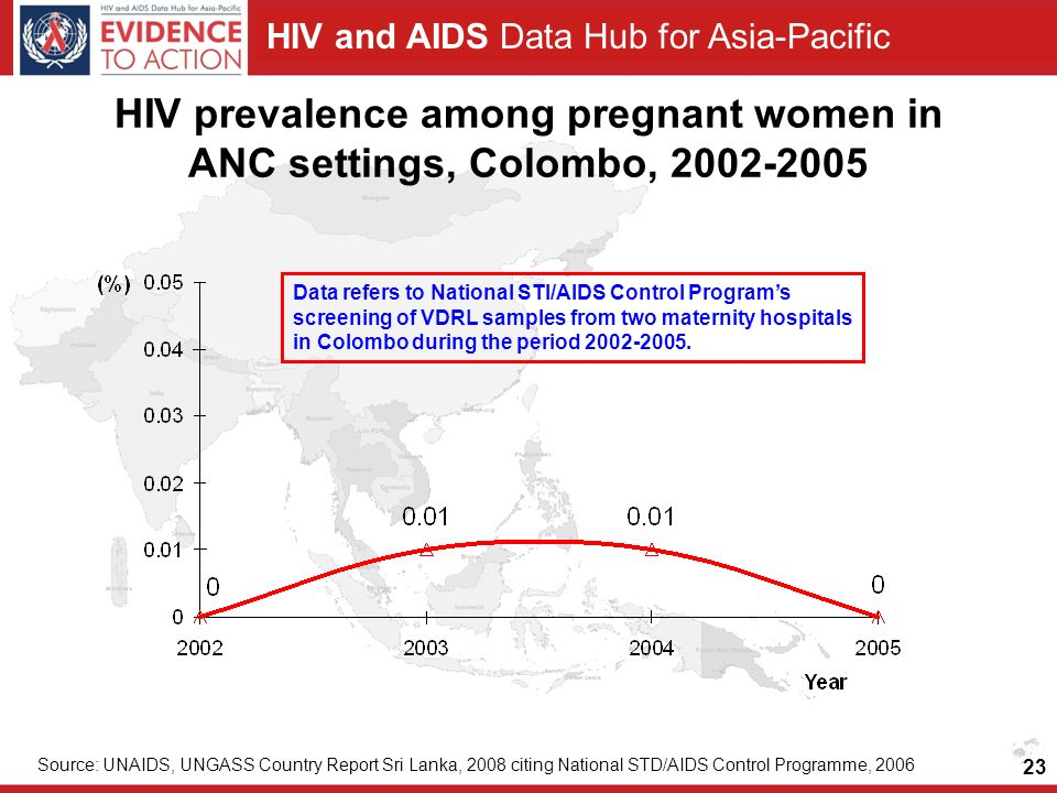 HIV and AIDS Data Hub for Asia-Pacific 23 HIV prevalence among pregnant women in ANC settings, Colombo, 2002-2005 Source: UNAIDS, UNGASS Country Report Sri Lanka, 2008 citing National STD/AIDS Control Programme, 2006 Data refers to National STI/AIDS Control Program's screening of VDRL samples from two maternity hospitals in Colombo during the period 2002-2005.