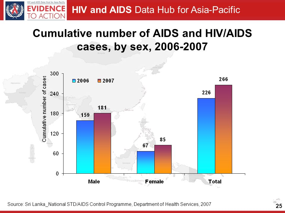 HIV and AIDS Data Hub for Asia-Pacific 25 Cumulative number of AIDS and HIV/AIDS cases, by sex, 2006-2007 Source: Sri Lanka_National STD/AIDS Control Programme, Department of Health Services, 2007