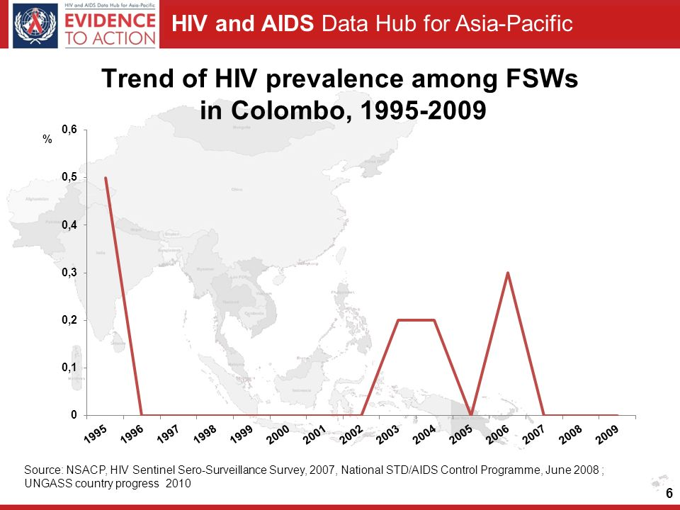 HIV and AIDS Data Hub for Asia-Pacific 6 Trend of HIV prevalence among FSWs in Colombo, 1995-2009 Source: NSACP, HIV Sentinel Sero-Surveillance Survey, 2007, National STD/AIDS Control Programme, June 2008 ; UNGASS country progress 2010
