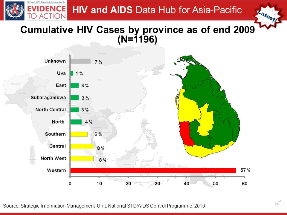 HIV and AIDS Data Hub for Asia-Pacific Source: Strategic Information Management Unit, National STD/AIDS Control Programme, 2010.