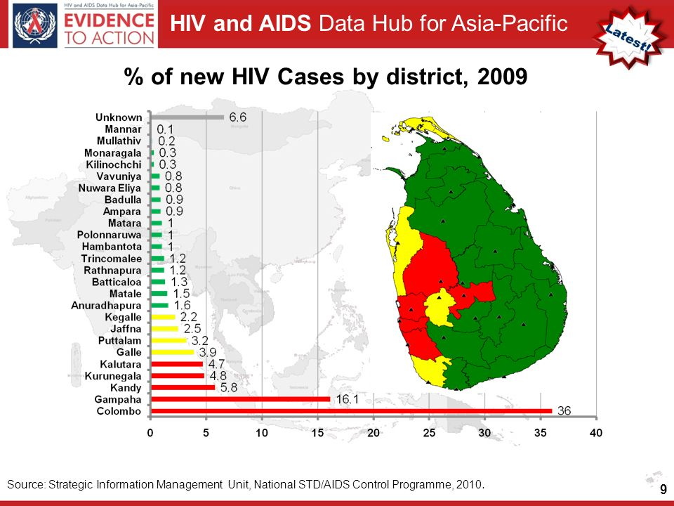 HIV and AIDS Data Hub for Asia-Pacific 9 % of new HIV Cases by district, 2009 Source: Strategic Information Management Unit, National STD/AIDS Control Programme, 2010.