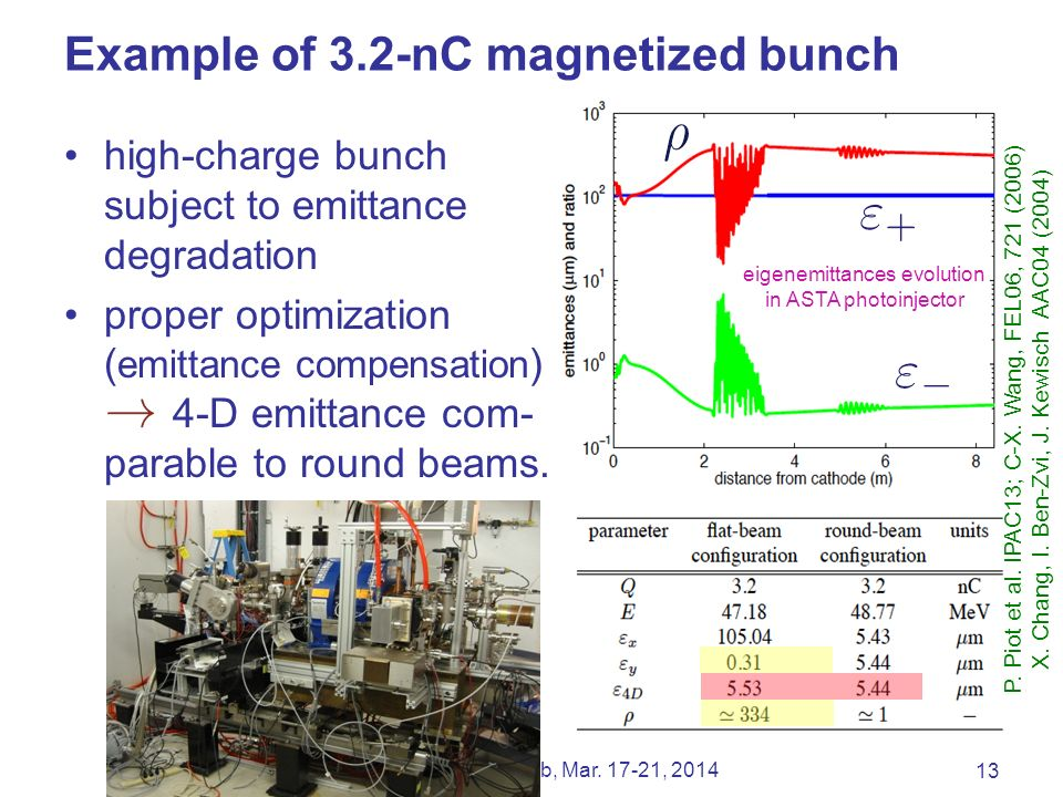 Example of 3.2-nC magnetized bunch high-charge bunch subject to emittance degradation proper optimization ( emittance compensation ) 4-D emittance com- parable to round beams.