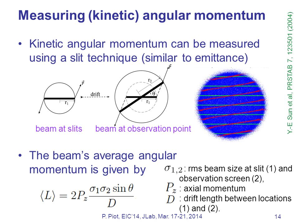 Measuring (kinetic) angular momentum Kinetic angular momentum can be measured using a slit technique (similar to emittance) The beam's average angular momentum is given by 14 P.
