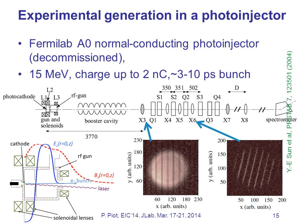 Experimental generation in a photoinjector Fermilab A0 normal-conducting photoinjector (decommissioned), 15 MeV, charge up to 2 nC,~3-10 ps bunch main focus was conversion to flat beams 15 P.