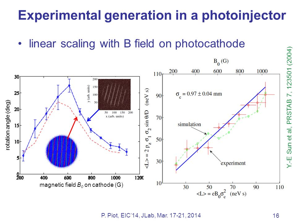 rotation angle (deg) magnetic field B 0 on cathode (G) Experimental generation in a photoinjector 16 P.