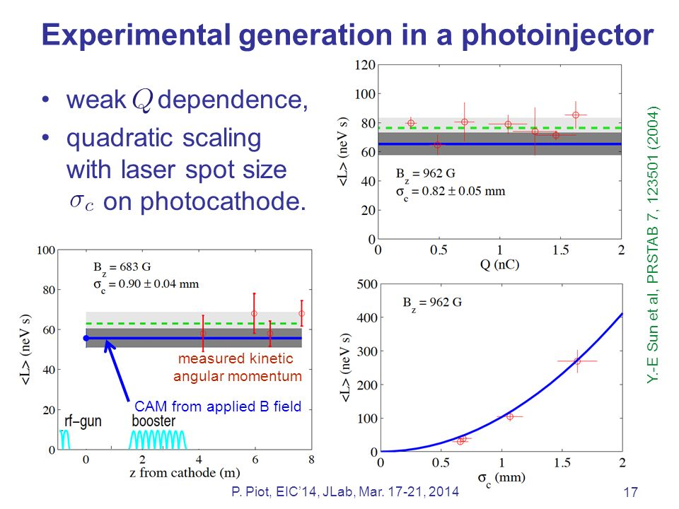 Experimental generation in a photoinjector 17 P. Piot, EIC'14, JLab, Mar.
