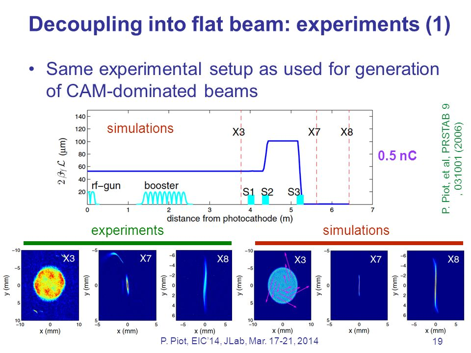 Decoupling into flat beam: experiments (1) Same experimental setup as used for generation of CAM-dominated beams 19 P.
