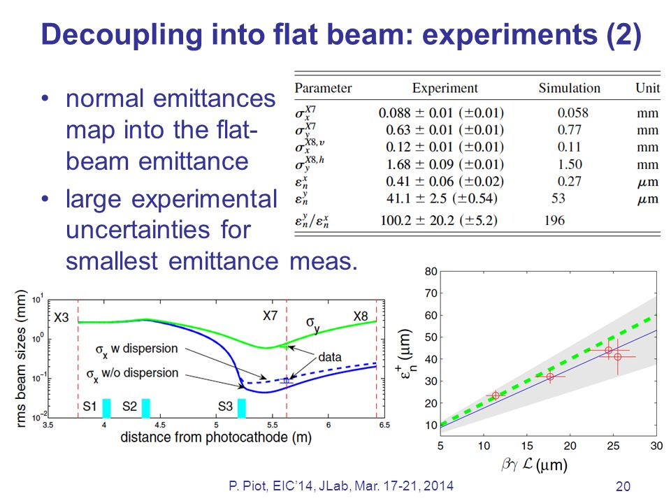 Decoupling into flat beam: experiments (2) normal emittances map into the flat- beam emittance large experimental uncertainties for smallest emittance meas.
